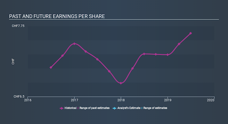 SWX:CFT Past and Future Earnings, February 27th 2020