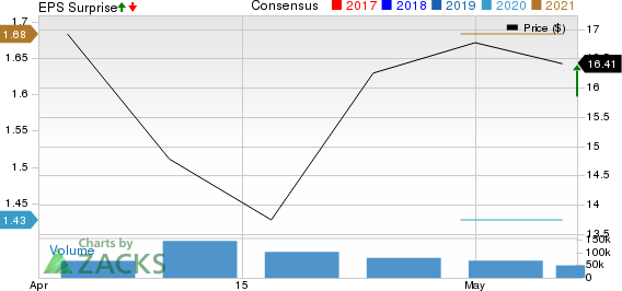 Carrier Global Corporation Price, Consensus and EPS Surprise