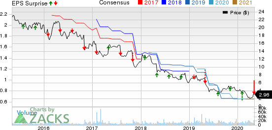 Pitney Bowes Inc. Price, Consensus and EPS Surprise