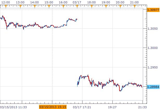 Forex_News_Euro_Plummets_as_Cyprus_Bailout_Stokes_Bank_Run_Fears_body_Picture_1.png, Forex News: Euro Plummets as Cyprus Bailout Stokes Bank Run Fears