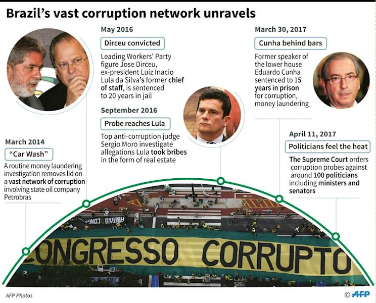 Brazil corruption scandal