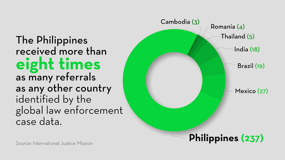 The Philippines has become the number one source of illicit materials featuring children. Information from International Justice Mission Philippines.