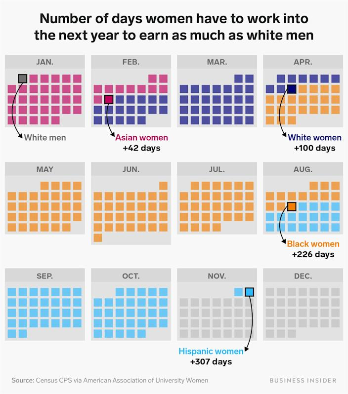 number of days women have to work into the next year as much as white men
