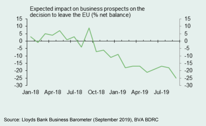 Lloyds Bank Business Barometer