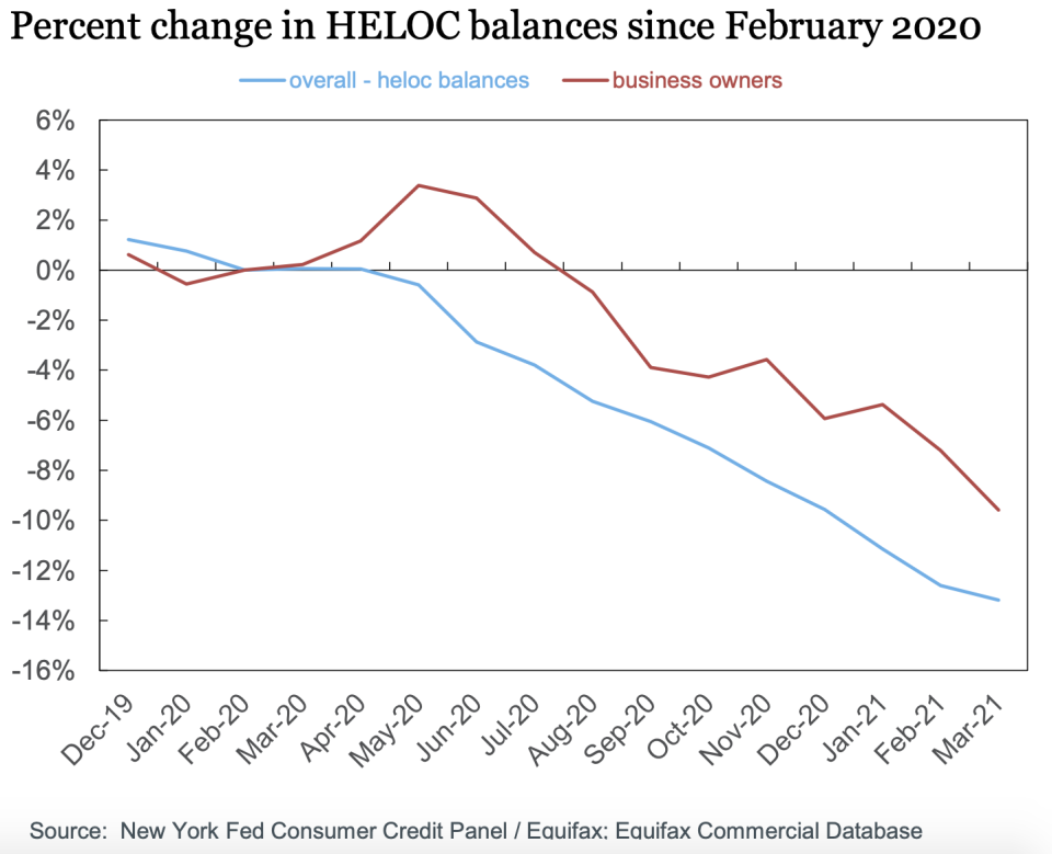 The New York Fed said the uptick in average HELOC balances among small business owners was noticeable since overall HELOC balances have seen steady quarterly declines since the Great Recession.