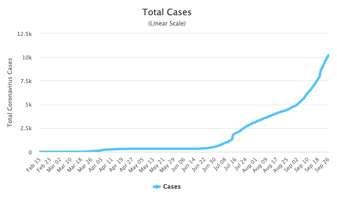 Montenegro's daily cases have surged in the weeks after the protests. Source: Worldometers