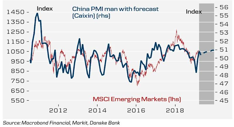China PMI rebounds in the first quarter of 2019. (Danske Bank)