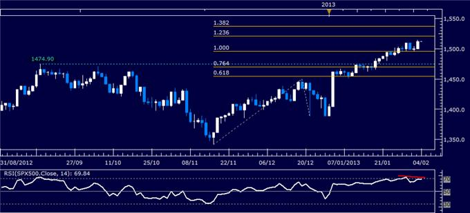 Forex_Analysis_Dollar_at_Key_Resistance_SP_500_Rally_May_Lose_Steam_body_Picture_3.png, Dollar at Key Resistance, S&P 500 Rally May Lose Steam