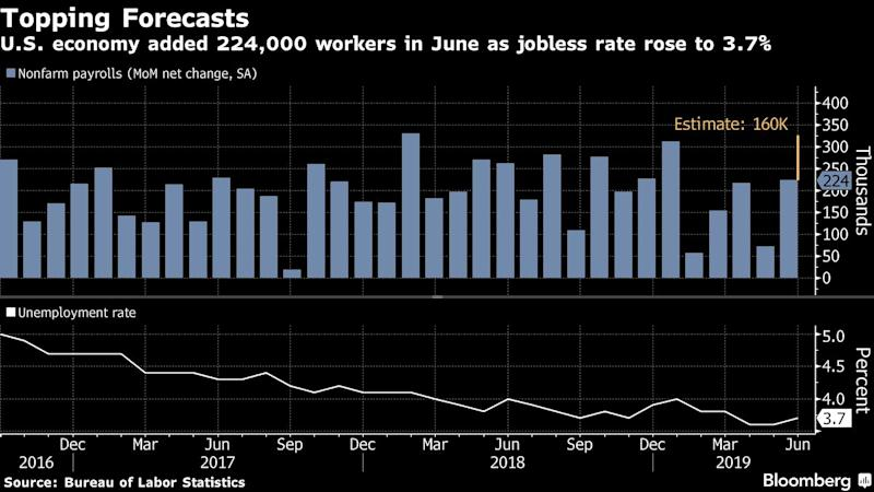 "(Bloomberg) -- The American jobs engine revived in June as hiring topped all economists' estimates, relieving pressure on the Federal Reserve to slash interest rates this month while leaving it room to make a small reduction if it wants.Nonfarm payrolls climbed a solid 224,000 last month, the most since January, after a disappointing 72,000 May advance, a Labor Department report showed Friday. At the same time, the jobless rate ticked up to 3.7% from a half-century low of 3.6% and average hourly earnings increased a less-than-projected 3.1% from a year earlier.Against a backdrop of subdued inflationary pressures, the wage and unemployment-rate data keep open the possibility of a quarter-point cut in the Fed's benchmark interest rate, either at the end of this month or later. Traders trimmed bets on rate reductions after the report though still see a 25-basis-point cut in July, and President Donald Trump's top economic adviser kept pressure on the central bank to act.""We've always seen a more notable deceleration in employment ahead of a cut,"" said Avery Shenfeld, chief economist at Canadian Imperial Bank of Commerce, who projected a 205,000 gain in June payrolls. ""I'm not as convinced as the market that the Fed has to move in July. Rate cuts are likely coming but the Fed has to be very careful to not be seen as pushed by the market and the White House.""Trump tweeted ""JOBS, JOBS, JOBS!"" after the report and has repeatedly boasted that the world's largest economy is in the best shape ever. Despite that, he's made repeated calls for Fed Chairman Jerome Powell to cut interest rates as the record expansion shows other signs of slowing -- just as the 2020 campaign begins.What Our Economists SayWhile the Fed dropped ""patient"" from its policy guidance at its June meeting, the strength in the pace of hiring will enable the FOMC to delay the onset of a mini-easing cycle until September; but the central bank will still need to cut in order to steepen the yield curve.-- Carl Riccadonna and Yelena Shulyatyeva, economistsClick here for the full note.Larry Kudlow, director of the White House National Economic Council, said on Bloomberg Television Friday that the Fed should ""take back the interest-rate hike."" The central bank raised rates four times last year, though it was the fourth increase, in December, that's proved the most controversial.Though companies still face the uncertainty of trade tensions and inflation remains below the Fed's goal, the broad hiring gains in June provide a solid backdrop for consumer spending -- the biggest part of the economy. Job growth in manufacturing was the strongest in five months, despite concerns about tariffs, while employment was solid in business services, health care, construction and transportation.""It's a really, really strong report across the board,"" Torsten Slok, Deutsche Bank chief economist, said on Bloomberg TV. ""If the Fed is thinking about making insurance cuts, you think about what they are insuring themselves against?""At the same time, wage growth appears to be flattening out, albeit at a still-strong level. Average hourly earnings rose 0.2% from the prior month, missing estimates, following an upwardly revised 0.3% gain, while annual wage gains held at 3.1%.The participation rate, or share of working-age people in the labor force, increased to 62.9% following 62.8% as steady wage gains pulled more Americans from the sidelines and into the workforce. The average workweek was unchanged at 34.4 hours.""A 25-basis-point cut is still on the table,"" but the report removes the chance of a 50-basis-point reduction, said Ryan Sweet, head of monetary-policy research at Moody's Analytics Inc. ""It makes the debate for a cut more lively. This job number eases their concerns that the labor market was slowing more abruptly than they anticipated, but the trend is that it's still moderating.""(Adds Trump tweet.)\--With assistance from Chris Middleton, Sophie Caronello, Ryan Haar and Katia Dmitrieva.To contact the reporters on this story: Reade Pickert in Washington at epickert@bloomberg.net;Jeff Kearns in Washington at jkearns3@bloomberg.netTo contact the editors responsible for this story: Scott Lanman at slanman@bloomberg.net, Vince GolleFor more articles like this, please visit us at bloomberg.com©2019 Bloomberg L.P."