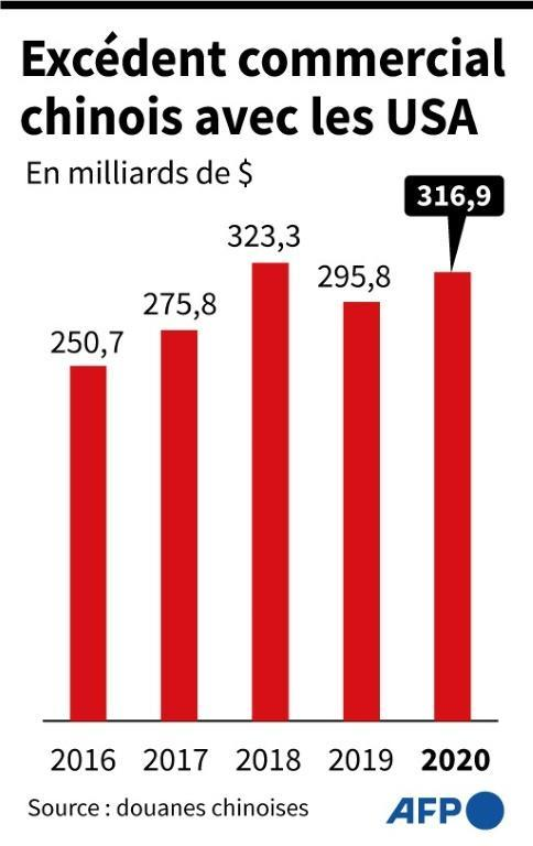 Excédent commercial chinois avec les USA (AFP - Gal ROMA)