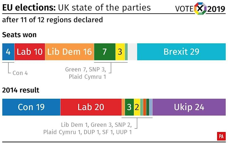 EU elections: state of the parties after all results from England, Scotland and Wales. Infographic from PA Graphics.