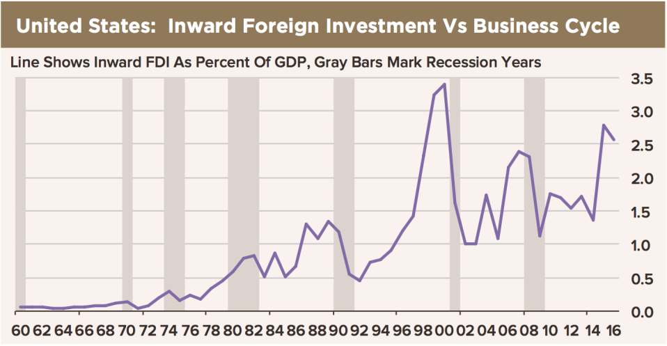 Foreign investment in the U.S. has risen in recent years, as it has ahead of each of the last four recessions. (Source: High Frequency Economics)