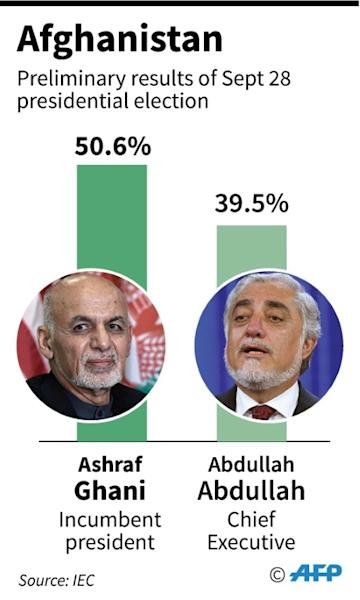 Preliminary results of Sept 28 presidential election in Afghanistan (AFP Photo/)