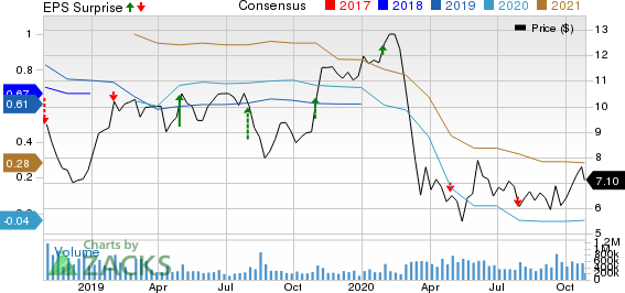 General Electric Company Price, Consensus and EPS Surprise