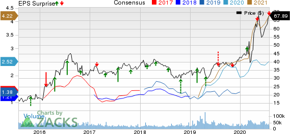 Newmont Corporation Price, Consensus and EPS Surprise