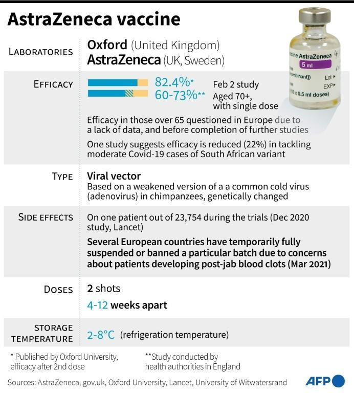 Factfile on the AstraZeneca/Oxford vaccine against Covid-19