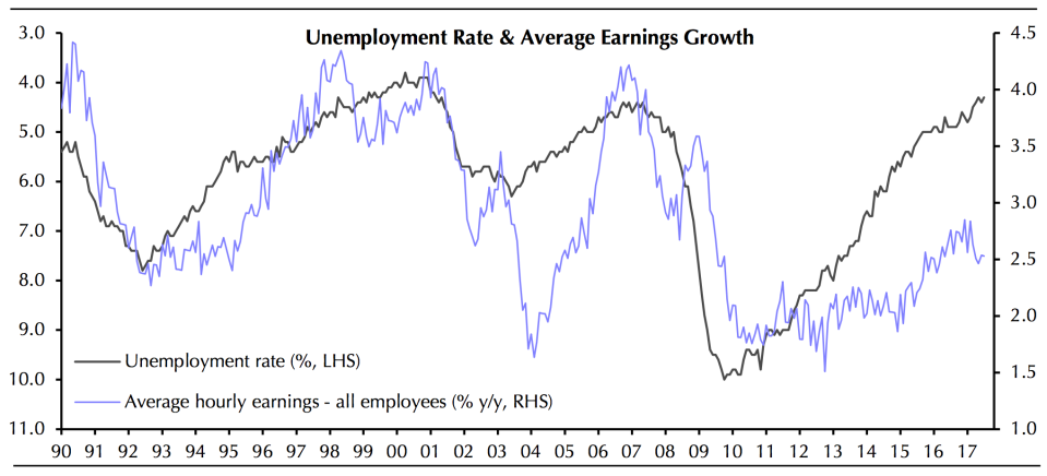 Wage growth has not kept up with the drop in the unemployment rate as it has in previous economic expansions. (Source: Capital Economics)