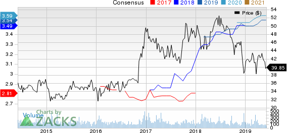 Community Trust Bancorp, Inc. Price and Consensus