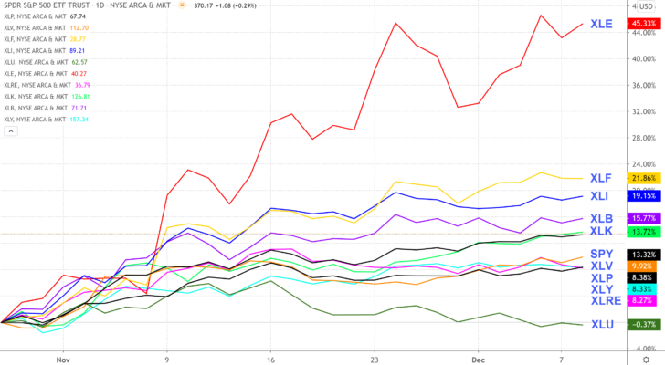 A chart comparing the growth of various SPDR sector ETFs from late October to early December 2020.