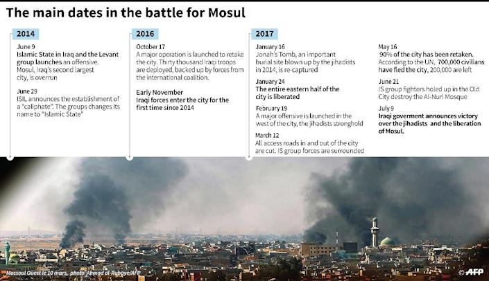 Key dates in the fight for control of the Iraqi city of Mosul after the Iraqi government declared the liberation of the city on Sunday. (AFP Photo/Simon MALFATTO)