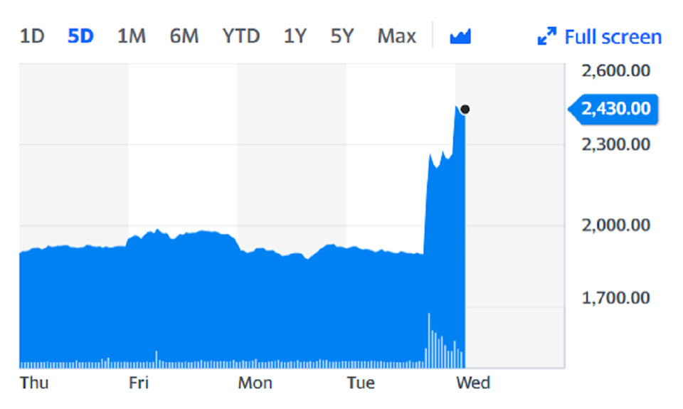 Entain shares have surged over the last two days on the back of the takeover news. Chart: Yahoo Finance