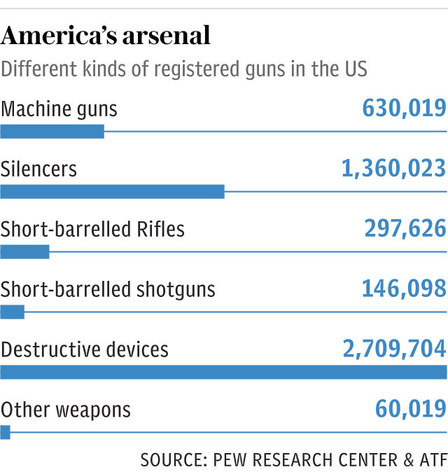America's arsenal - different kinds of registered guns in the US