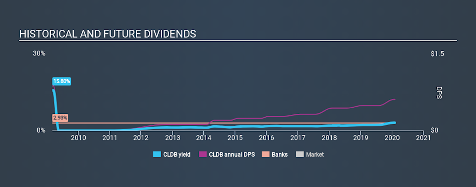 NasdaqCM:CLDB Historical Dividend Yield, February 2nd 2020