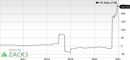 Korea Electric Power Corporation PE Ratio (TTM)