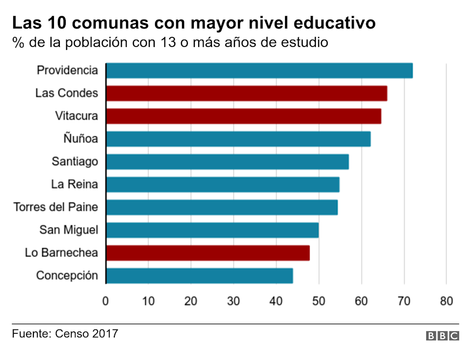 Mayor nivel educativo