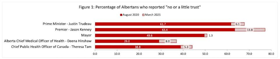 A graph shows percentage of Albertans who had no or little trust.
