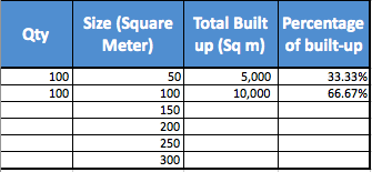 Table 3 - Enbloc sales proceeds based on Built-up size
