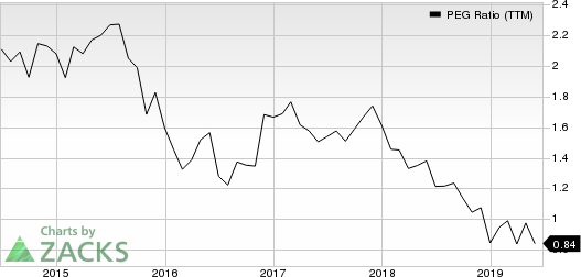 Western Alliance Bancorporation PEG Ratio (TTM)