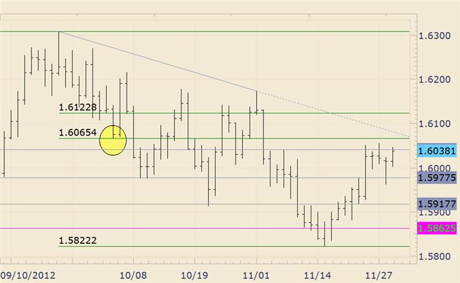 FOREX_Analysis_GBPUSD_16065_in_Focus_as_Resistance_body_gbpusd.png, FOREX Analysis: GBP/USD 16065 in Focus as Resistance