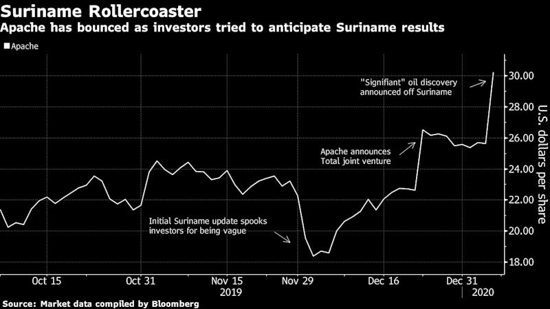 Apache skyrockets toward best day in decades after oil discovery
