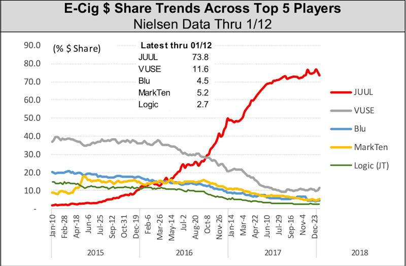 As e-cigarettes are grab market share — with JUUL maintains dominance. (Source: Wells Fargo Securities Equity Research estimates.)