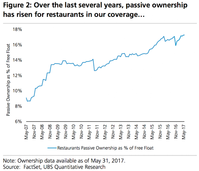 Passive investing has changed the ownership structure of the restaurant sector, just like everyone else. (Source: UBS)