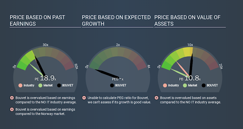 OB:BOUVET Price Estimation Relative to Market, March 18th 2020