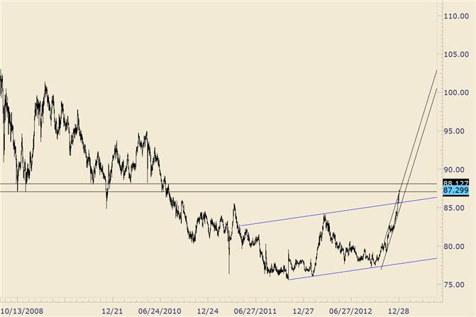 FOREX_Technical_Analysis_USDJPY_Testing_Early_2009_Low_body_usdjpy.png, FOREX Technical Analysis: USD/JPY Testing Early 2009 Low