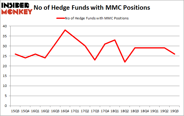 Is MMC A Good Stock To Buy?