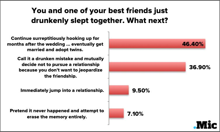 We Surveyed Real People on the Most Enduring Relationship