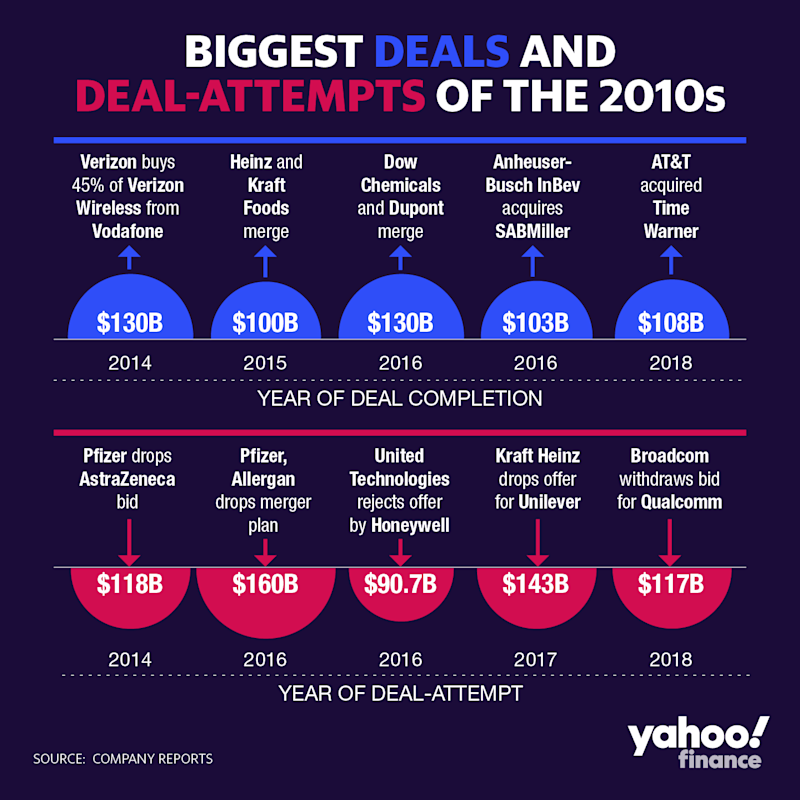 Yahoo Finance looked into the deals that grabbed headlines in the last decade. (David Foster/Yahoo Finance)