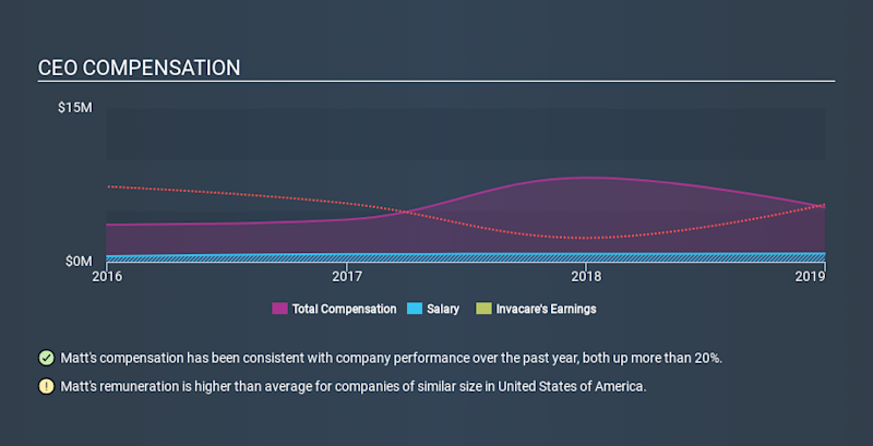 NYSE:IVC CEO Compensation, January 6th 2020