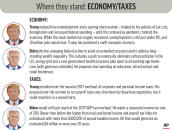 Policy positions of President Donald Trump and Democratic nominee Joe Biden on the economy and taxes. (AP Graphic)