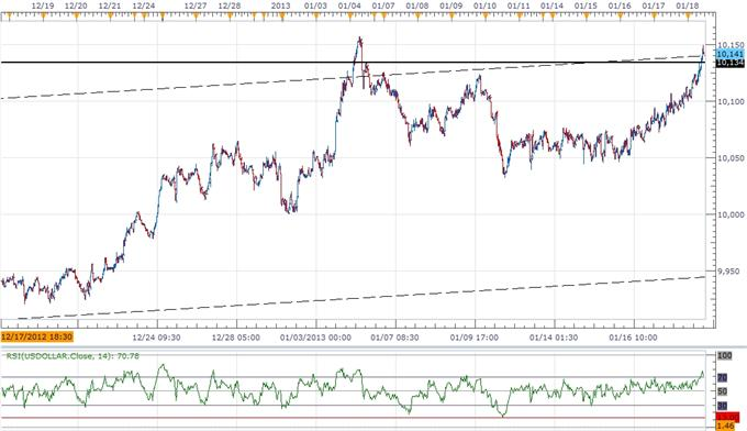 Forex_USD_Correction_on_Tap-_AUD_Weighed_By_Rate_Cut_Expectations_body_ScreenShot190.png, Forex: USD Correction on Tap- AUD Weighed By Rate Cut Expectations