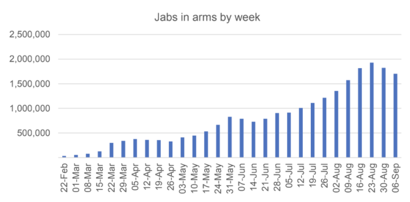 Graph showing the number of Covid vaccinations per week across Australia. Source: Australian Government