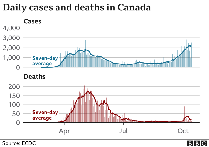 Graph of daily cases and deaths in Canada, showing recent uptick