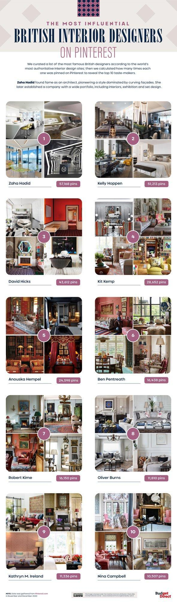 Budget Direct Home Insurance's Most Influential British Interior Designers on Pinterest