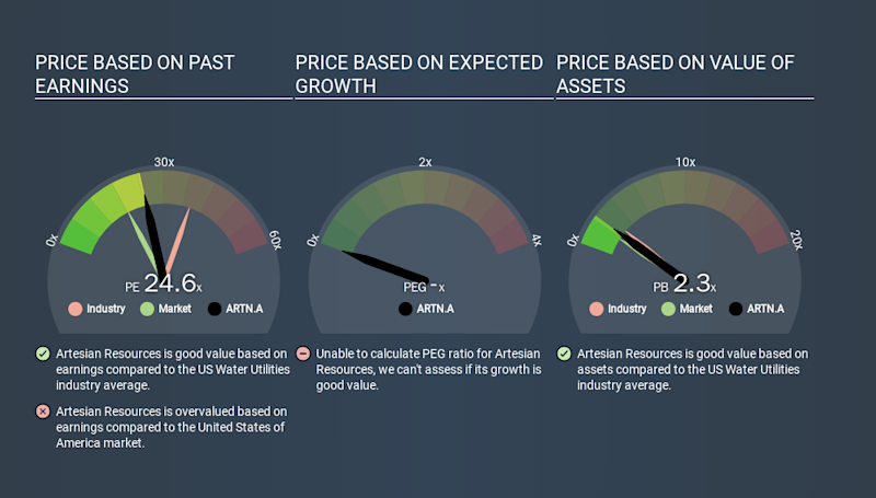 NasdaqGS:ARTN.A Price Estimation Relative to Market, January 29th 2020