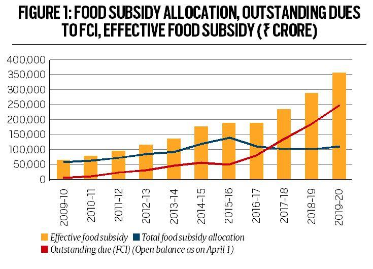 Union budget 2020-21, food subsidy, budget estimate, National Food Security Act, Food Corporation of India, National Small Savings Fund, indian express news
