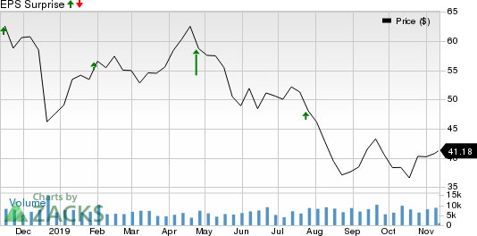 Helmerich & Payne, Inc. Price and EPS Surprise